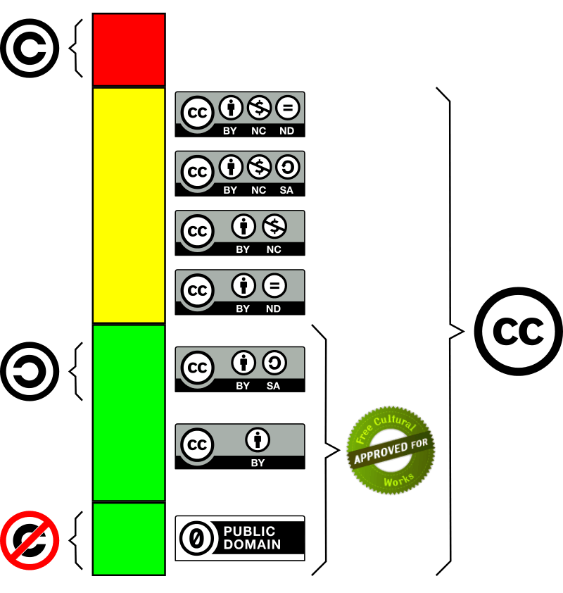 Creative Commons diferencia entre licencias