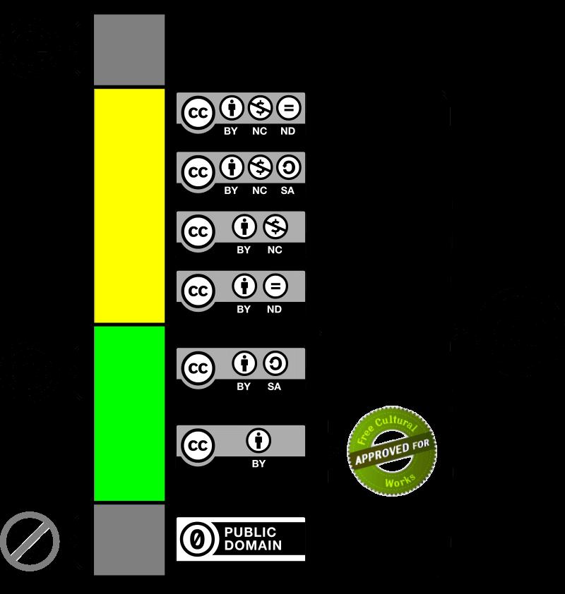 six licenses creative commons