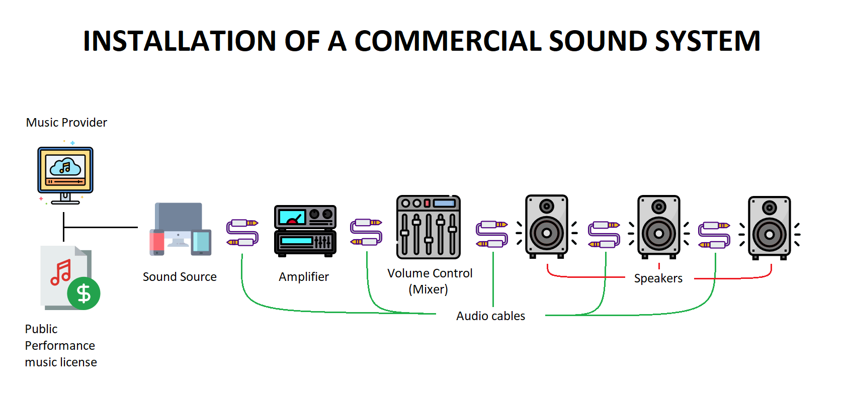 Installation of Commercial Sound Equipment